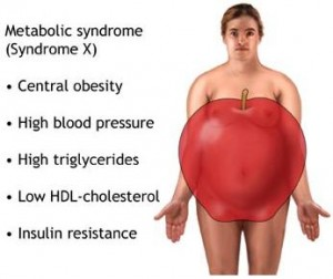 metabolic-syndrome-300x252
